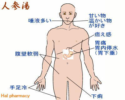 人参湯(理中丸)